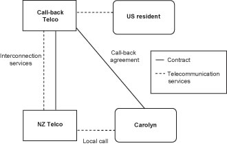 Diagram of GST treatment of supplies of telecommunications services when using International call-backs.