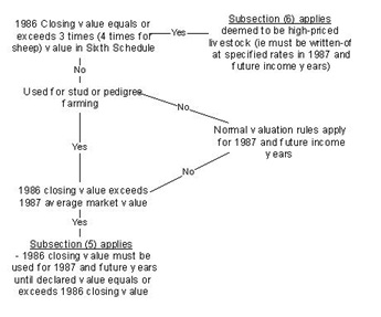 A flowchart showing the 1986 closing livestock process