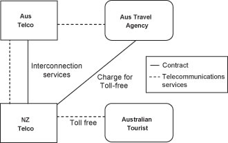 Diagram of GST treatment of supplies of telecommunications services when using toll-free calling service.