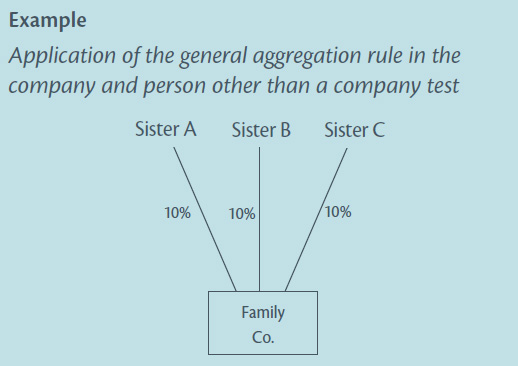 Diagram of Application of the general aggregation rule in the company and person other than a company test