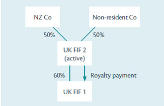 An example of exemption for intra-group payments.