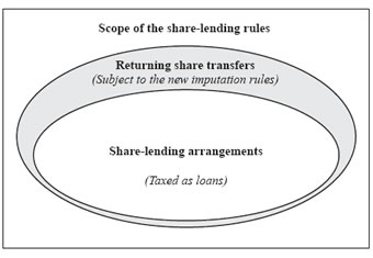This diagram shows the proportion of scope of the share-lending rules.
