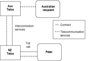 Diagram of GST treatment of supplies of telecommunications services when using an international toll call from New Zealand.