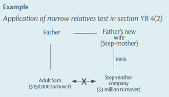 Diagram example of application of narrow relatives test in section YB 4(2)