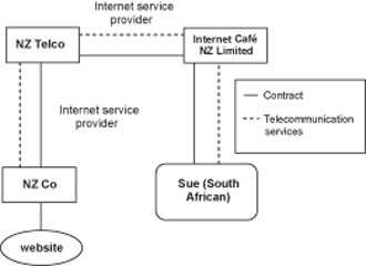 Diagram of GST treatment of supplies of telecommunications services when using the internet.