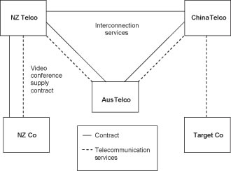 Diagram of GST treatment of supplies of telecommunications services when using video conference.