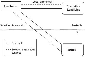 Diagram of GST treatment of supplies of telecommunications services when using satellite telephone.