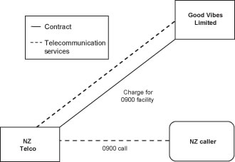 Diagram of GST treatment of supplies of telecommunications services when using 0900 Service.