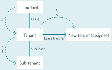 Tax treatment of lease inducement payments