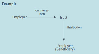 Diagram: In this example, an employer provides a low interest loan to a trust under which an employee is a beneficiary.
