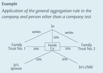 Diagram of example 2: application of the general aggregation rule in the company and person other than a company test
