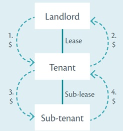Tax treatment of lease surrender payments