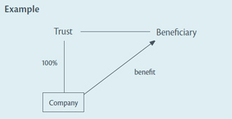 Diagram: In this example, the company provides a benefit to a beneficiary of its trustee shareholder