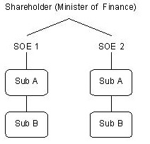 A flowchart showing the effect of the s.197 provision on State Owned Enterprises