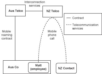 Diagram of GST treatment of supplies of telecommunications services when using international roamer in New Zealand.