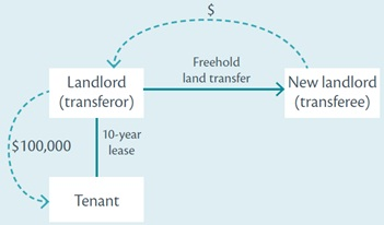 Disposal of the land right part-way through the spreading period