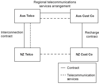 Diagram of GST treatment of supplies of telecommunications services when using regional telecommunication services arrangements.