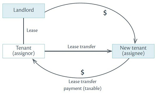 Diagram showing relationships in lease transfer payments