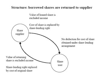 Diagram showing the relationship between share supplier and share user.
