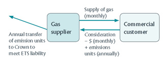 A diagram using the exapmle of the supply of gas